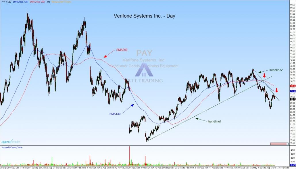 PAY  Summary for Verifone Systems Inc  Yahoo Finance
