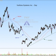 Verifone Systems continues it´s downtrend