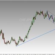 CHF/JPY – Anzeichen für Schwäche im Land der Berge