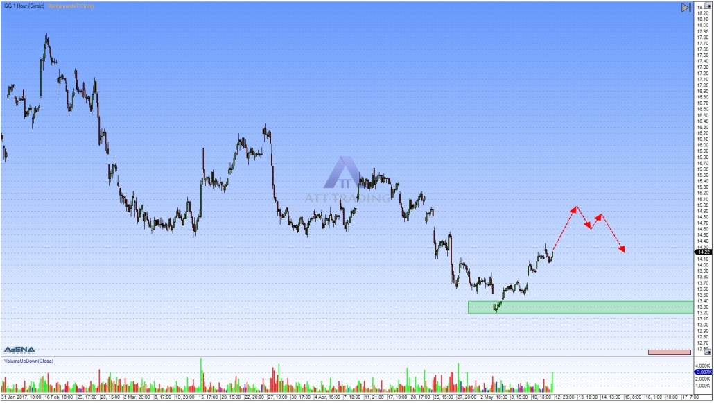 Goldcorp GG hourly chart with outlook