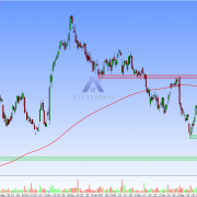 CW daily chart with resistance and targets