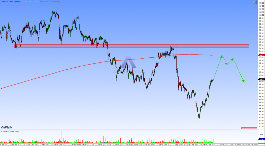CW hourly chart with outlook