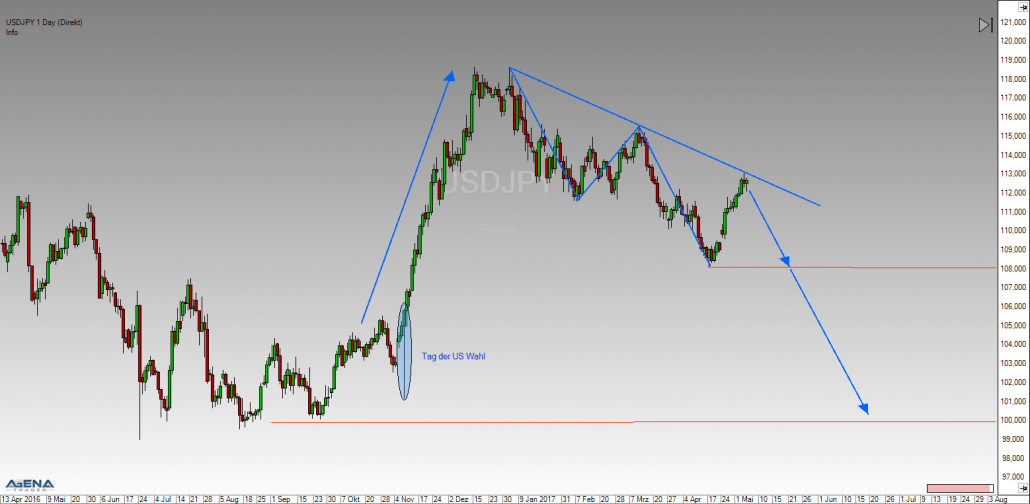 Forex USD/JPY daily chart