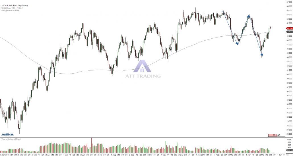 commodity WTI crude oil daily chart with trend