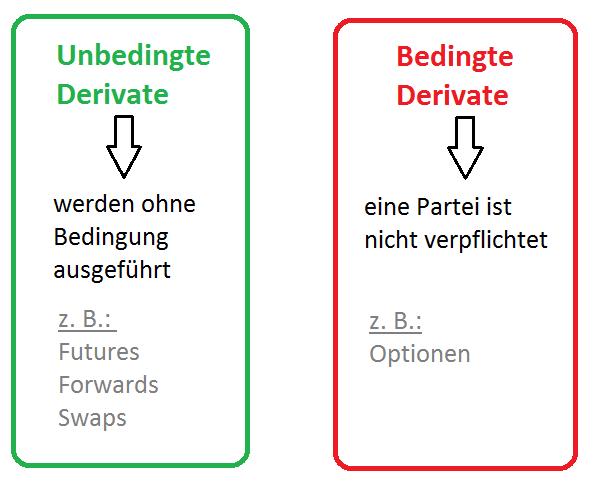 Unbedingte und bedingte Derivate
