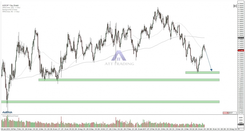 AUD/CHF daily chart with targets