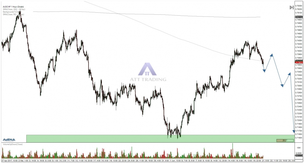 AUD/CHF hourly chart with outlook