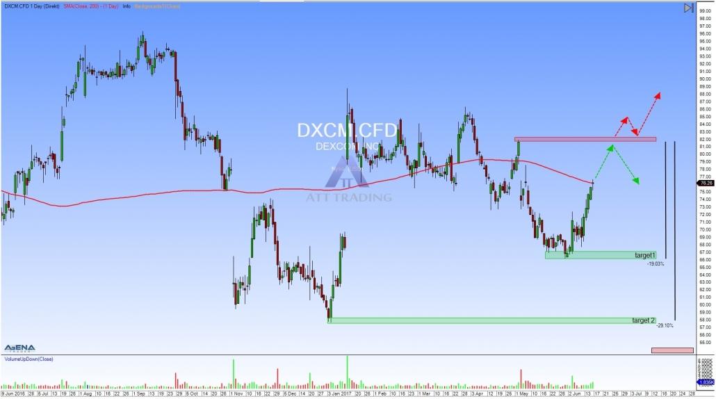 DXCM Tageschart mit Zielen und Widerstand