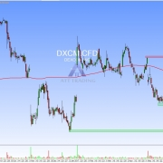 DXCM daily chart with targets and resistance