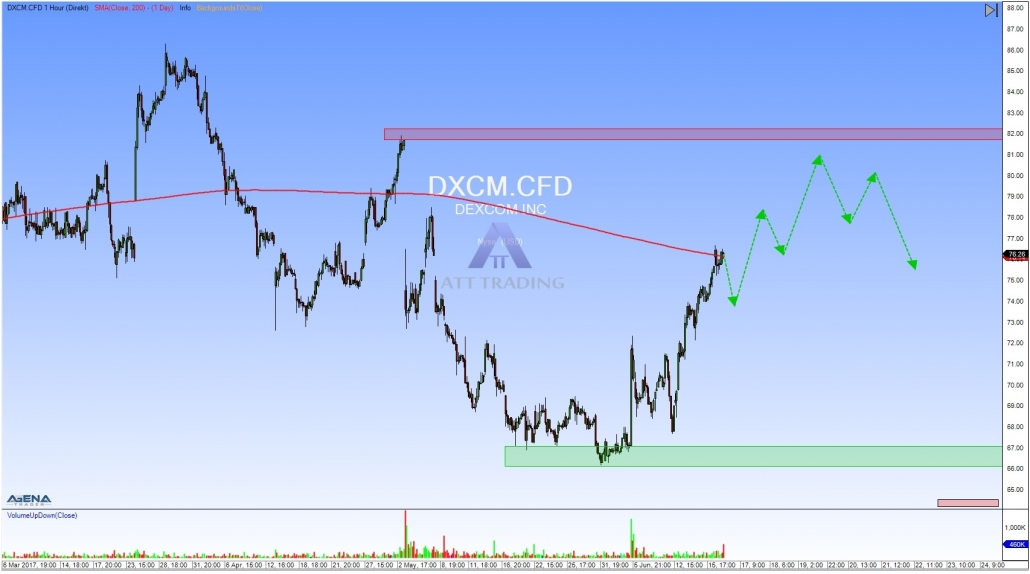 DXCM hourly chart with outlook