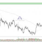 EUR/NZD daily char with targets