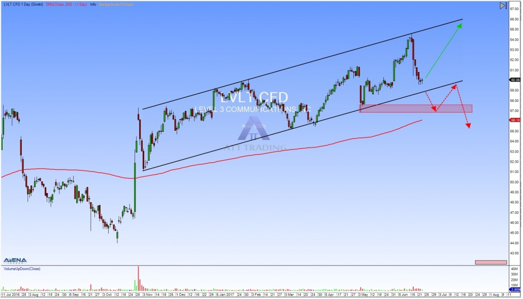LVLT daily chart with trend