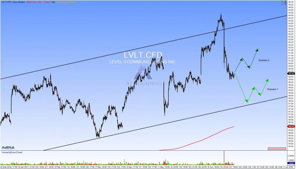 LVLT hourly chart with outlook