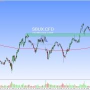 Aktie SBUX Tageschart