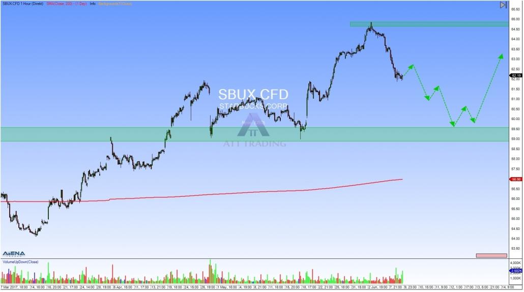 SBUX Stundenchart mit Ausblick
