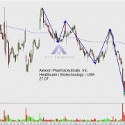 Daily chart of stock ALXN with targets