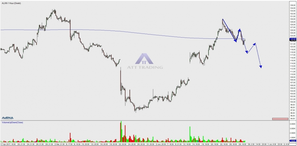 ALXN hourly chart with outlook