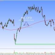 Tageschart Aktie AXL mit Ziel