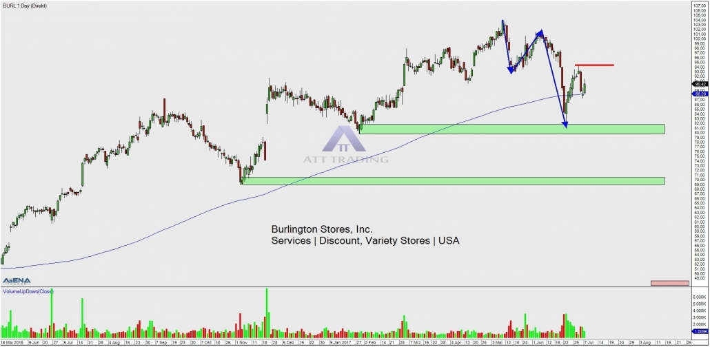 stock BURL daily chart with targets