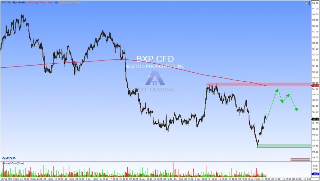 BXP hourly chart with outlook