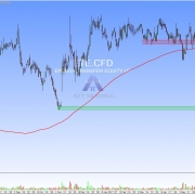 stock ETE daily chart with resistance and targets