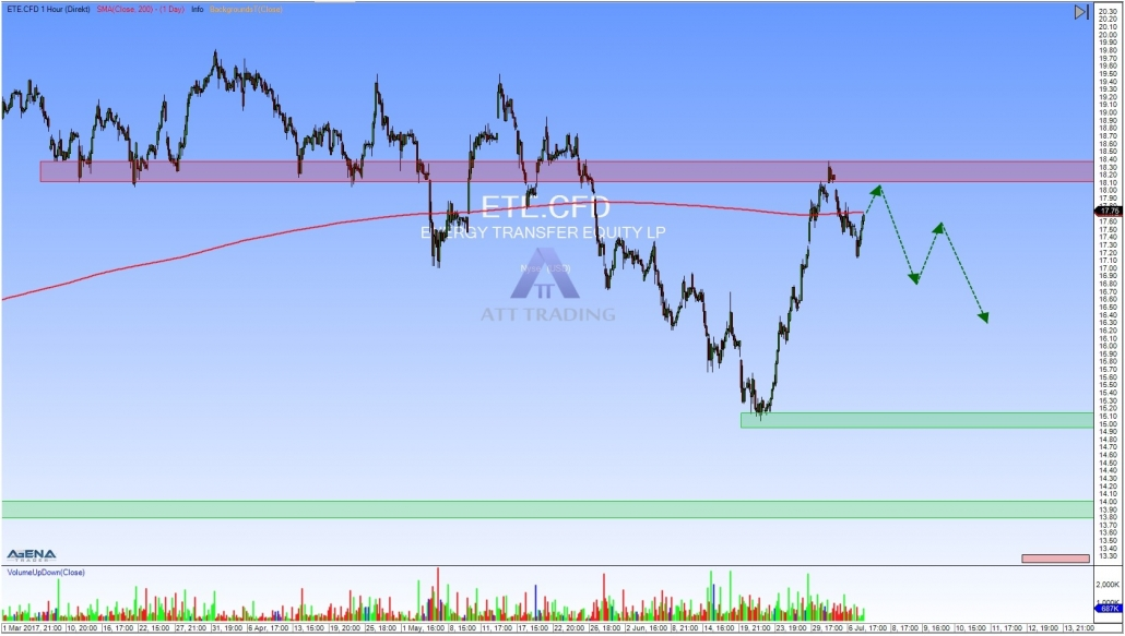 ETE hourly chart with outlook