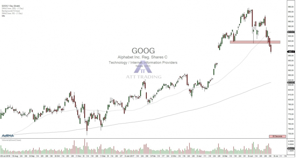 GOOG daily chart with broken uptrend