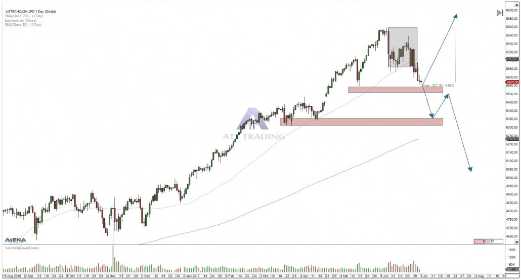 NASDAQ100 daily chat with outlook