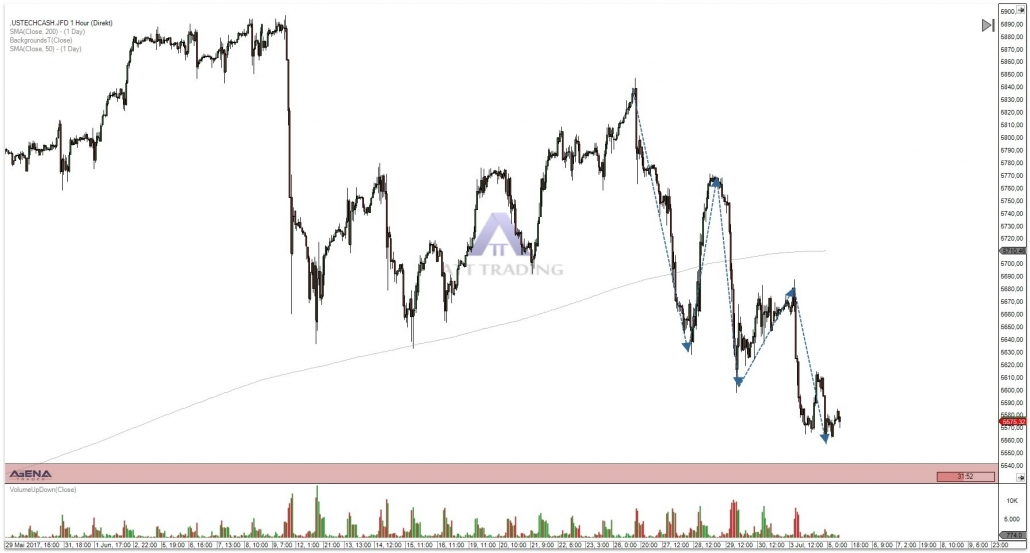 NASDAQ hourly chart with downward trend
