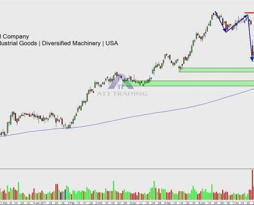 3M Company Tageschart