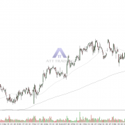 daily chart DuPont with trend target