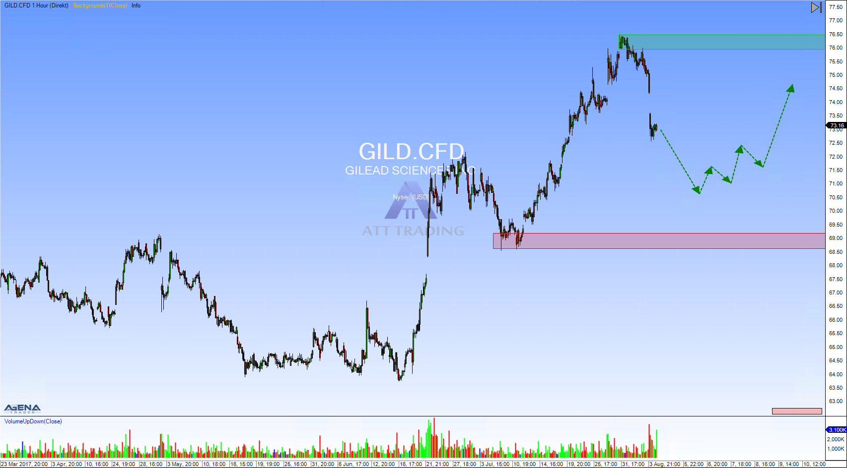 Gilead Sciences Inc. Stundenchart mit Ausblick