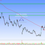 Gilead Sciences Inc. Tageschart
