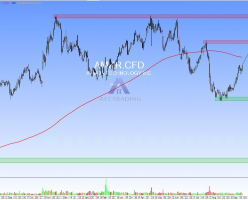 stock AMKR daily chart with targets and resistance zones