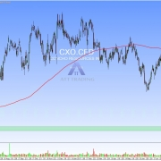 Daily chart of the stock CXO with resistance zone and targets