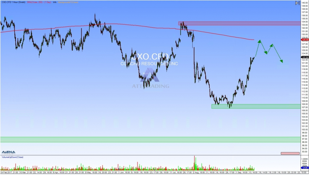CXO hourly chart with outlook