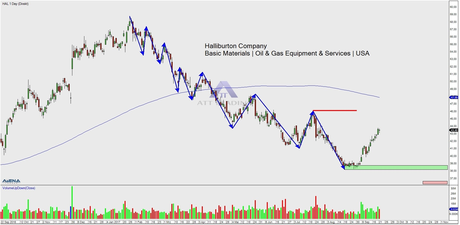 Stock Hal Daily Chart With Trend
