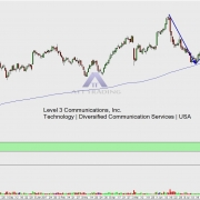 LVLT daily chart with targets