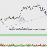 UTX Tageschart mit Trendverlauf