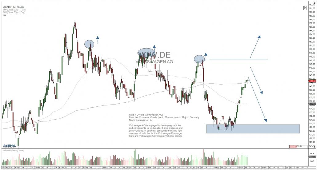 Tageschart Aktie VW der Volkswagen AG mit Trend und Ziel