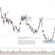 daily chart Volkswagen AG stock