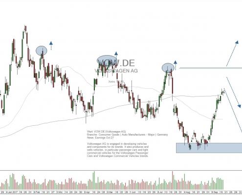 daily chart Volkswagen AG stock