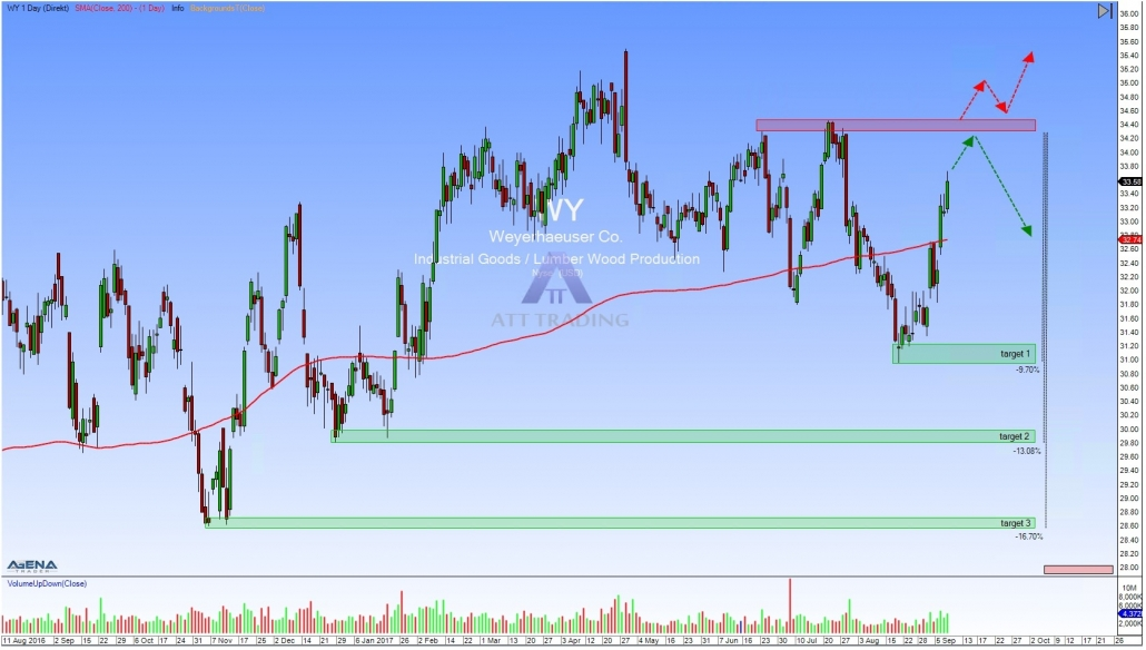 stock WY daily chart with trading targets