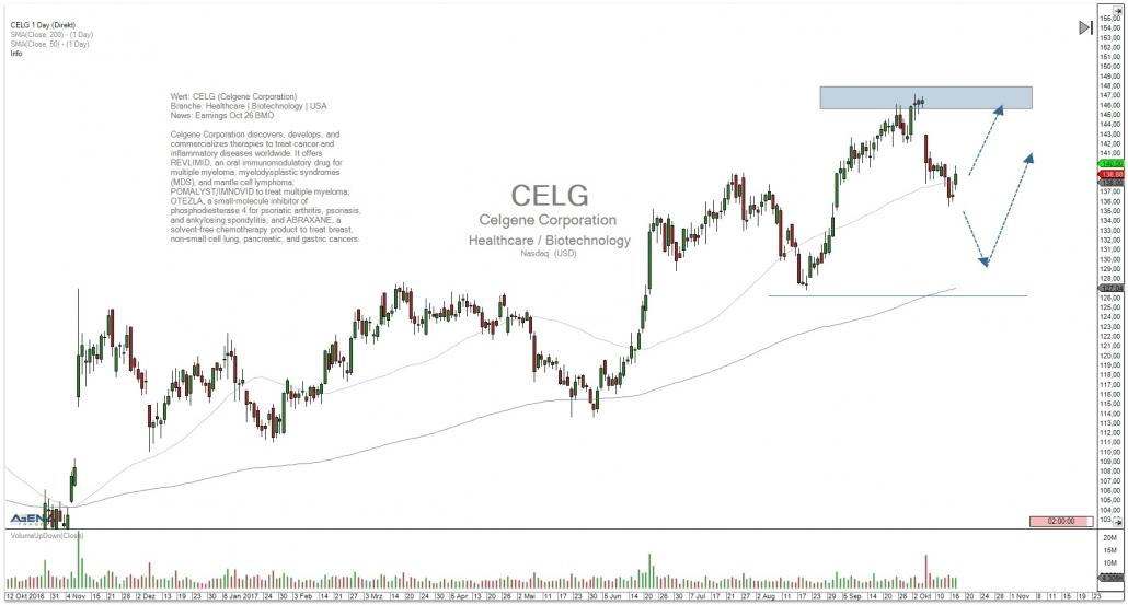Aktie CELG mit Trendverlauf und Ziel