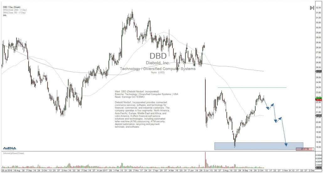Aktie DBD Tageschart mit Chartmarken und Ausblick