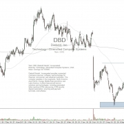 stock DBD daily chart with outlook