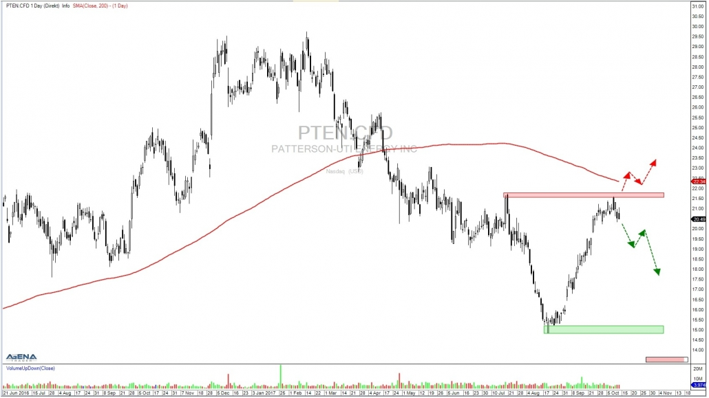stock PTEN daily chart with resistance and support