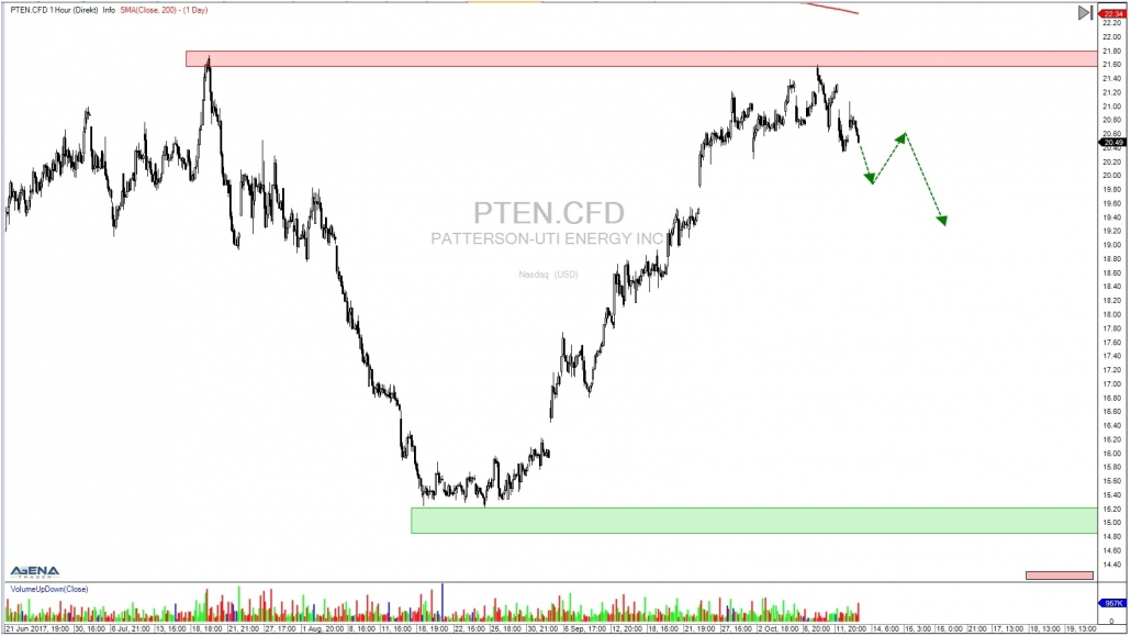PTEN hourly chart with outlook
