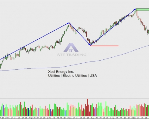 stock XEL daily chart with trend and target