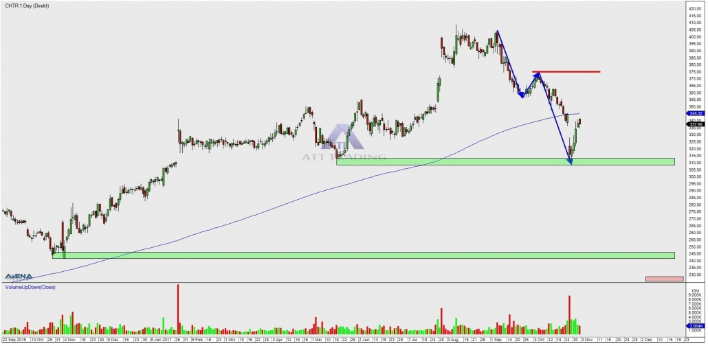 stock CHTR daily chart with profit targets
